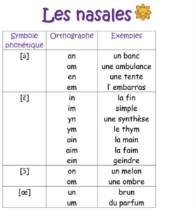 Pronunciation of French Nasals