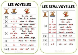 Pronunciation of French Vowels